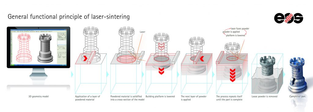 eos_functional_principle_laser_sintering_eng_download